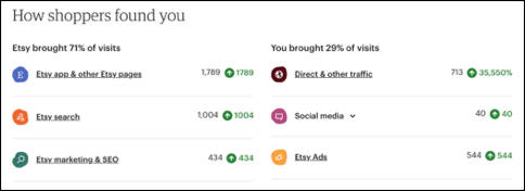 Example of Etsy stats data